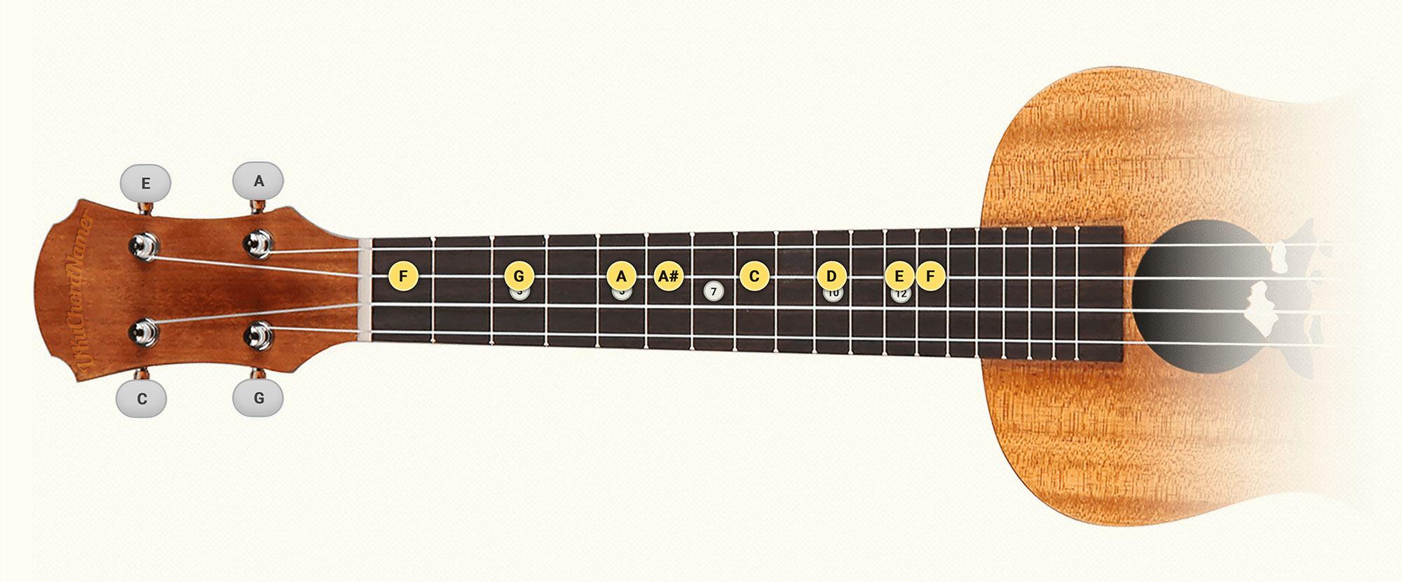 F major ukulele scale